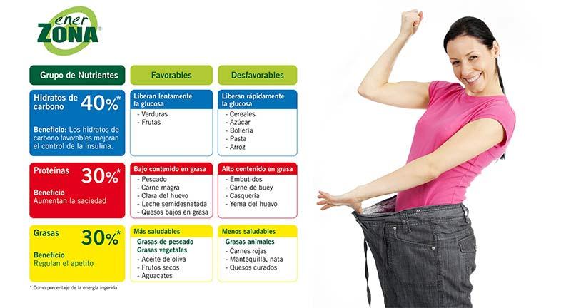 Enerzona Dieta